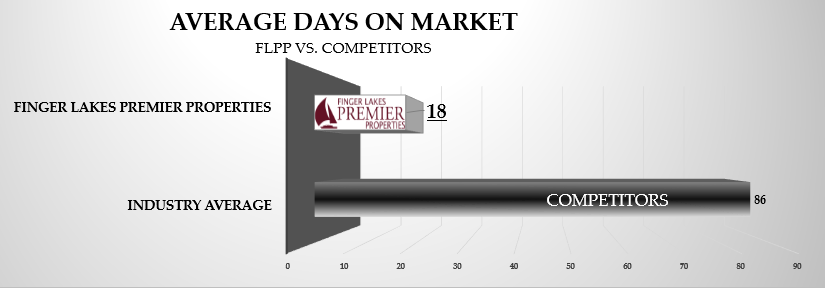 Finger Lakes Real Estate Team Flattens Average Days on Market by 80% in 2017