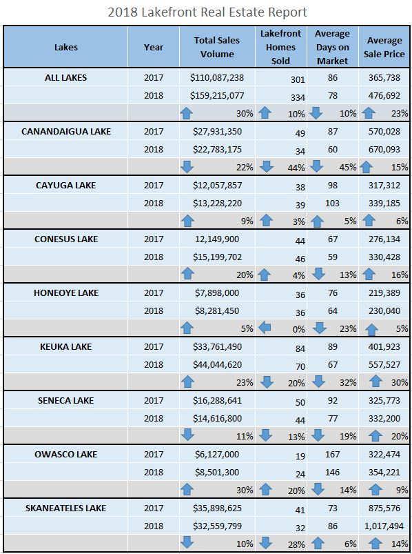 Lakefront real estate trends are monitored closely by Finger Lakes Premier Properties. For more information about buying or selling on a specific lake, contact their Real Estate team today.