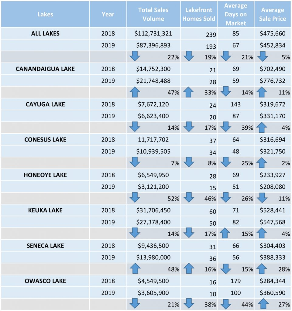 Lakefront Real Estate Report for Q3 2019