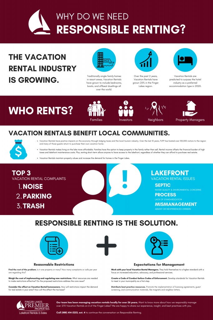 Infographic for Responsible Renting