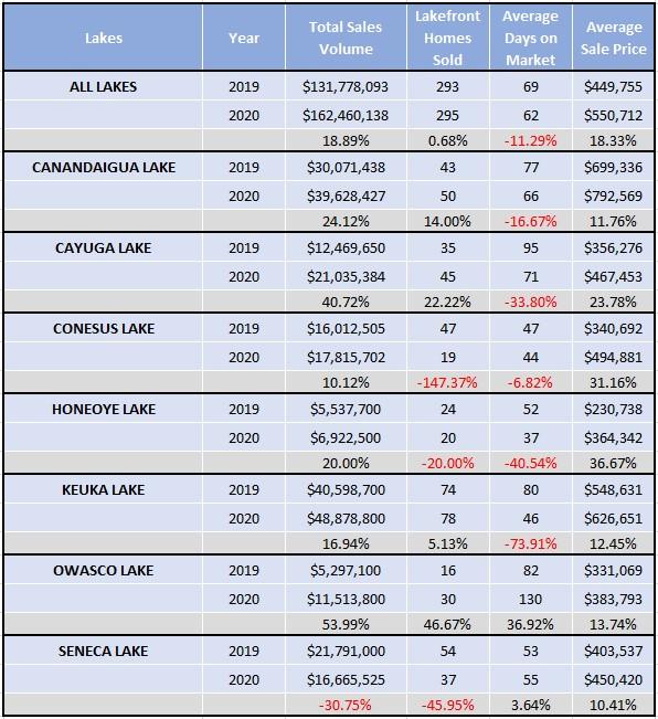 2020 Lakefront Market Report for the Finger Lakes Region, NY